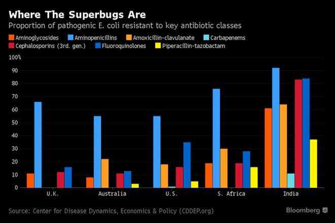 Lượng siêu vi khuẩn nhờn kháng sinh có nhiều nhất tại Ấn Độ.