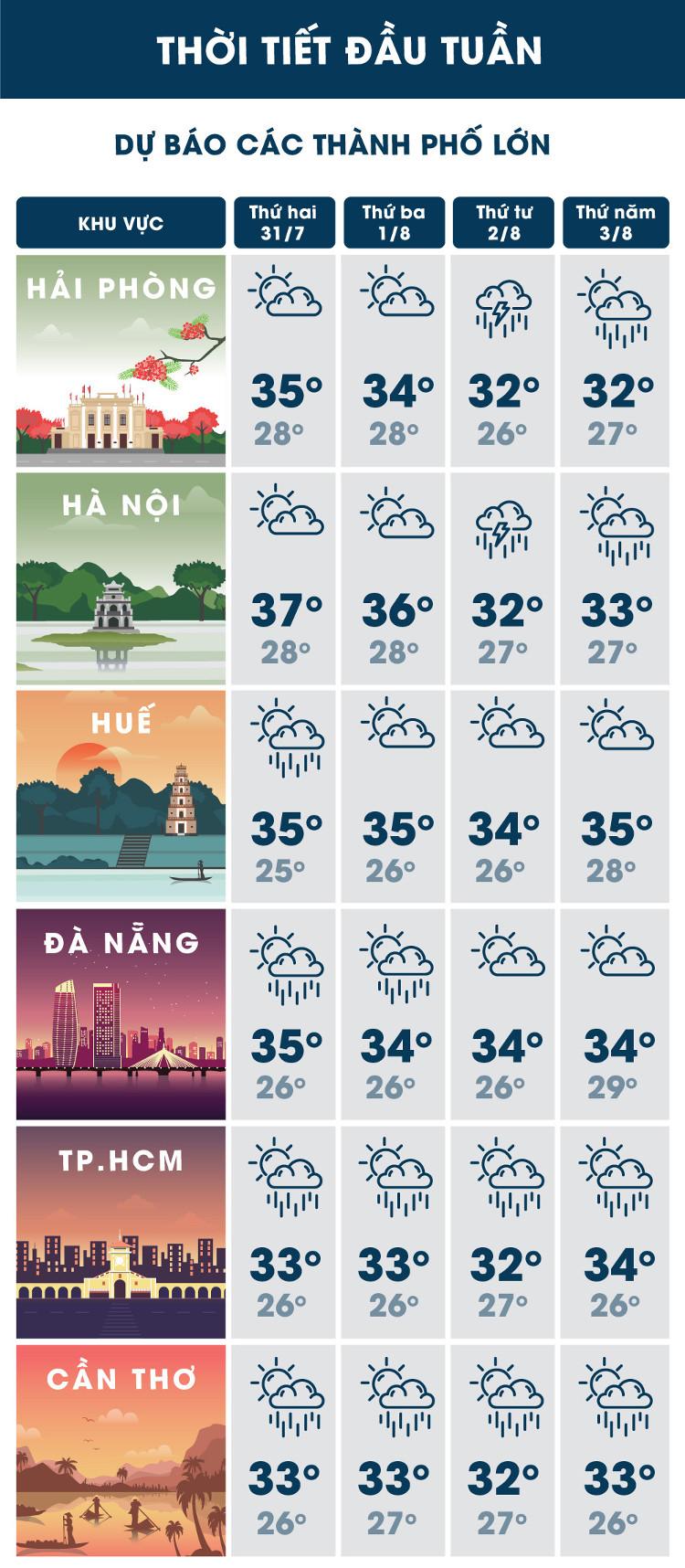 Dự báo thời tiết tại các thành phố lớn.