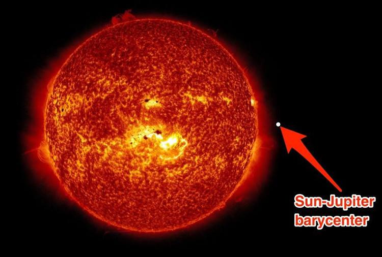 Tâm tỉ cự của sao Mộc nằm ngoài Mặt trời.