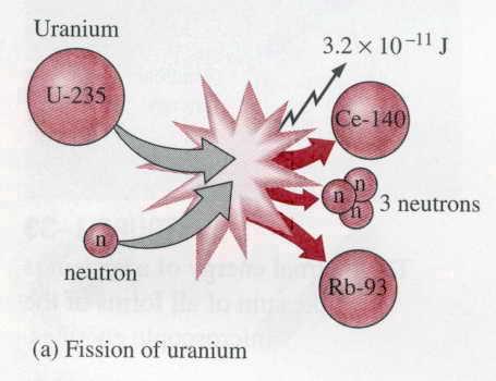Phân hạch hạt nhân