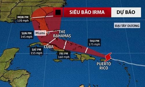 Dự báo đường đi của siêu bão Irma. (
