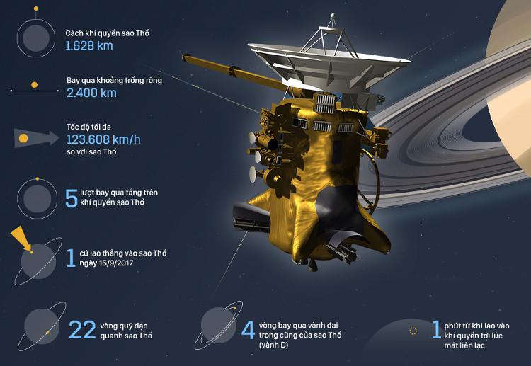 Tổng quan về tàu vũ trụ Cassini đang tiếp cận sao Thổ.