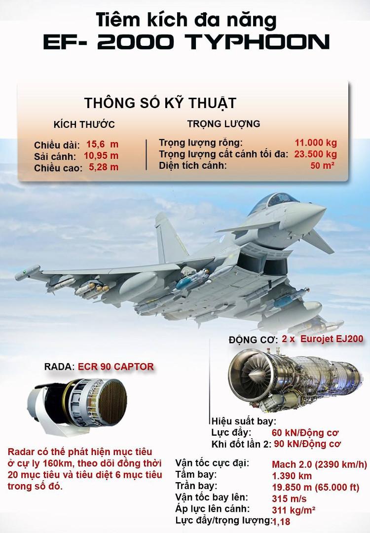 Thông số kĩ thuật của máy bay tiêm kích EF-2000 Typhoon.