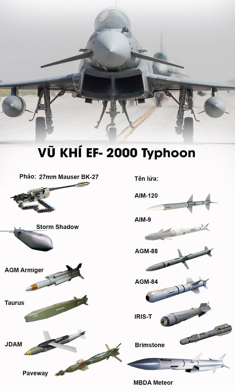 Vũ khí EF-2000 Typhoon.