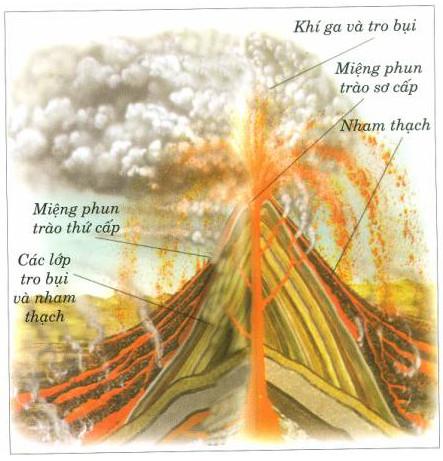 Quá trình hình thành núi lửa