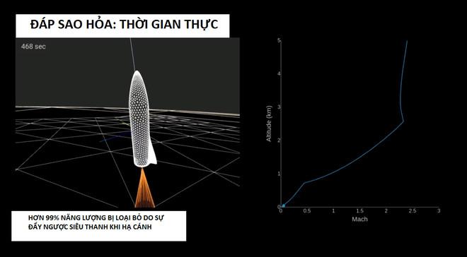 Elon Musk tính toán thời gian dự kiến tên lửa đáp xuống sao Hỏa.