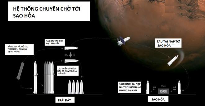 Hệ thống chuyên chở tới sao Hỏa.