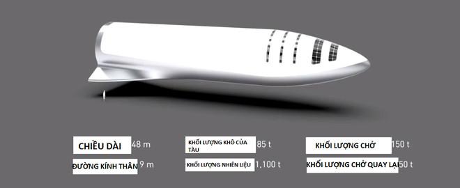 Tên lửa đẩy BFR có chiều dài 48m, đường kính thân 9m.