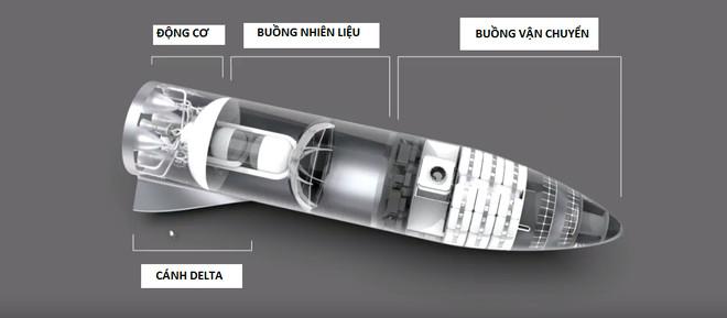 Cấu tạo bên trong tên lửa BFR
