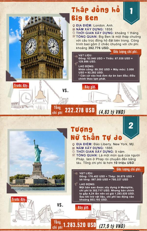 Tổng chi phí xây tượng Nữ thần Tự do lúc bấy giờ là 10 triệu USD