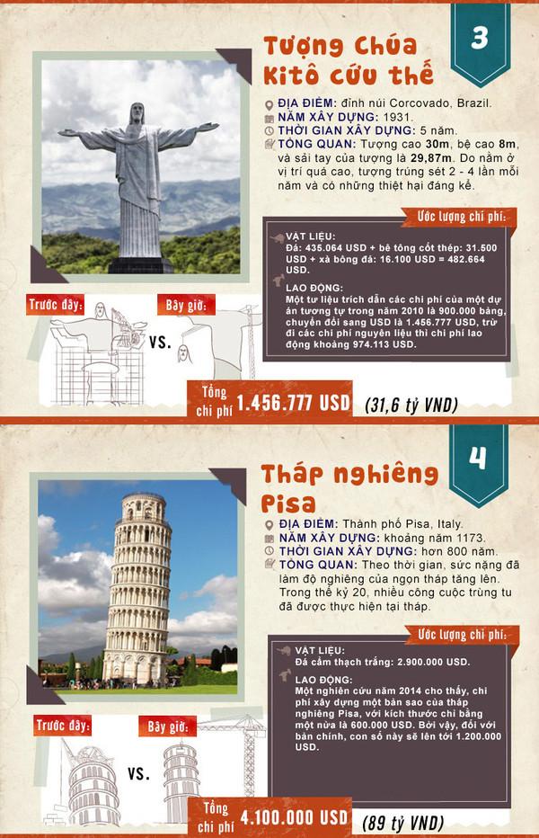 Ngày nay nếu xây tháp nghiêng Pisa sẽ tốn 4,1 triệu USD