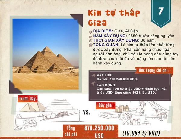 Kim tự tháp Giza là công trình xây dựng tốn kém nhất, nếu xây vào thời nay, nó sẽ tốn 878.250.000 USD