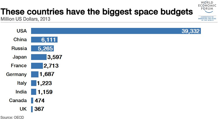 Ngân sách giành cho chương trình vũ trụ của Nga vào năm 2013 chỉ khoảng hơn 5 tỷ USD