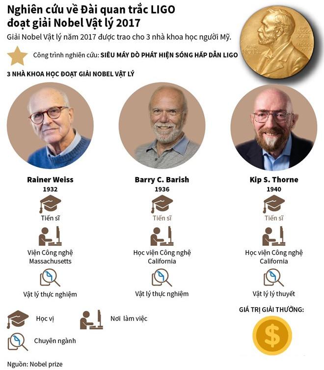 Thông tin về 3 nhà khoa học đạt giải Nobel Vật lý 2017.
