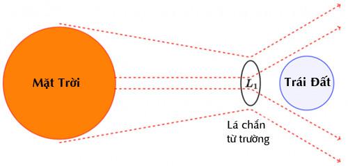 Kế hoạch lắp đặt lá chắn từ trường quy mô lớn giữa Trái Đất và Mặt Trời.