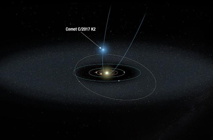 Mô phỏng quỹ đạo của sao chổi K2