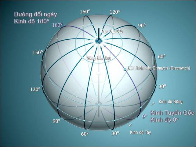 Kinh tuyến gốc, Kinh tuyến 180° (đường đổi ngày) và vị trí Đài thiên văn Greenwich.