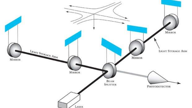 Sơ đồ của hệ thống LIGO