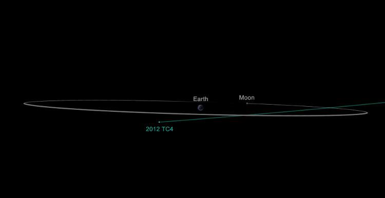 Tiểu hành tinh 2012 TC4 bay gần Trái đất hôm 12/10.