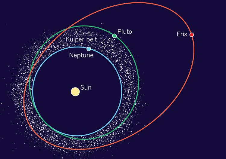 Ranh giới ngoài của vành đai Kuiper không được xác định một cách tùy tiện.