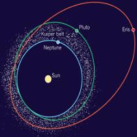 Vành đai Kuiper là gì?
