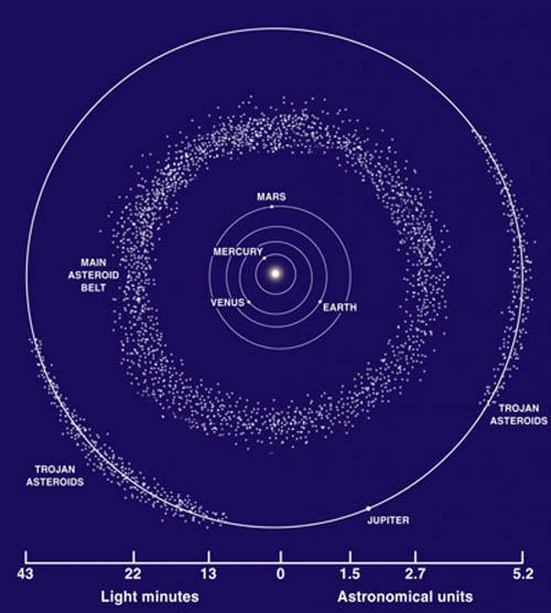 Vành đai chính giữa hai quỹ đạo của sao Hỏa và sao Mộc.