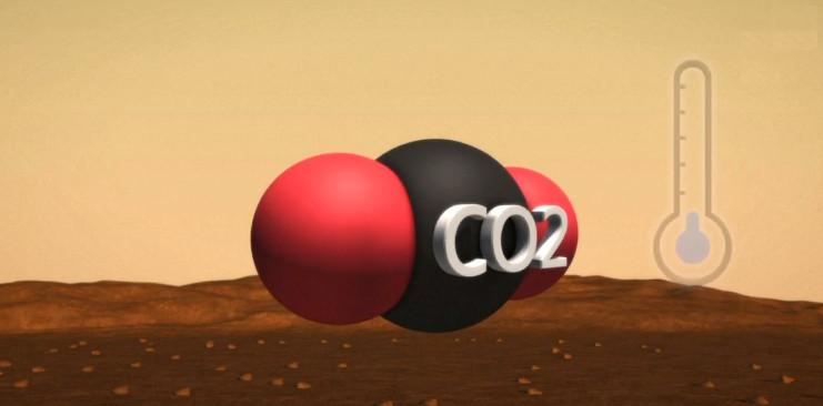 96% khí quyển sao Hỏa là carbon dioxide.