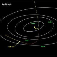 Lần đầu tiên xác định một thiên thể đến từ bên ngoài Hệ Mặt trời