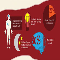 Những điều ít biết về cơ thể người