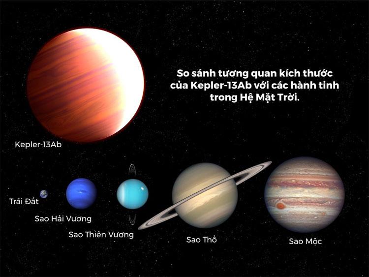 So sánh tương quan kích thước của ngoại hành tinh Kepler-13Ab với năm hành tinh trong Hệ Mặt Trời.