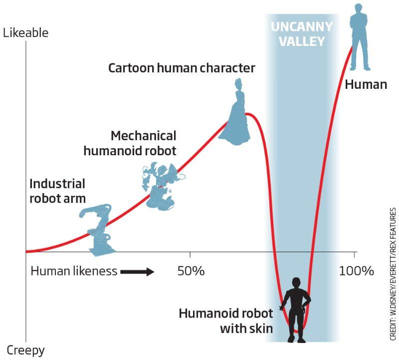 Thung lũng kỳ lạ: Khi một robot quá giống người, nó sẽ trở thành cơn ác mộng.