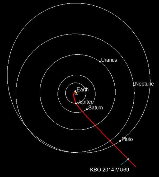 Biểu đồ cho thấy vị trí của các hành tinh trong Hệ Mặt Trời và của 2014 MU 69