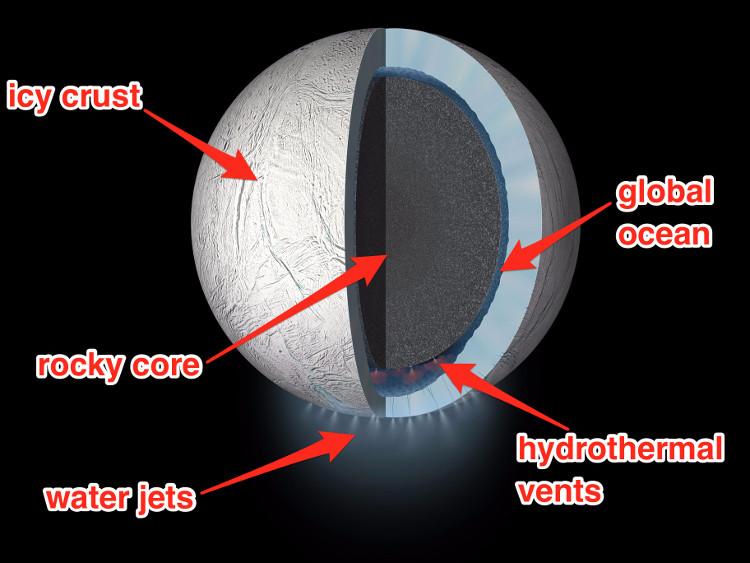 Enceladus có cả một biển nước mặn – vô cùng thích hợp để nuôi dưỡng sự sống.