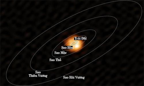 Quỹ đạo của Trái Đất và một số hành tinh khác quanh Mặt Trời.