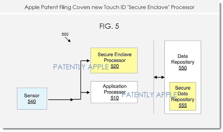 Touch ID chính là chiếc chìa khóa, là con đường duy nhất nối tới SEP để trao đổi và so sánh dữ liệu vân tay.