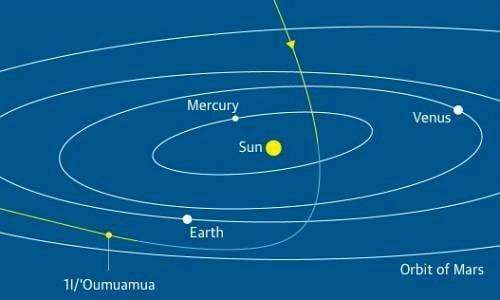 Quỹ đạo của 'Oumuamua trong Hệ Mặt Trời