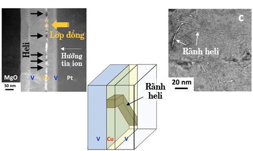 Heli tạo thành các rãnh khi đi qua nanocomposite.