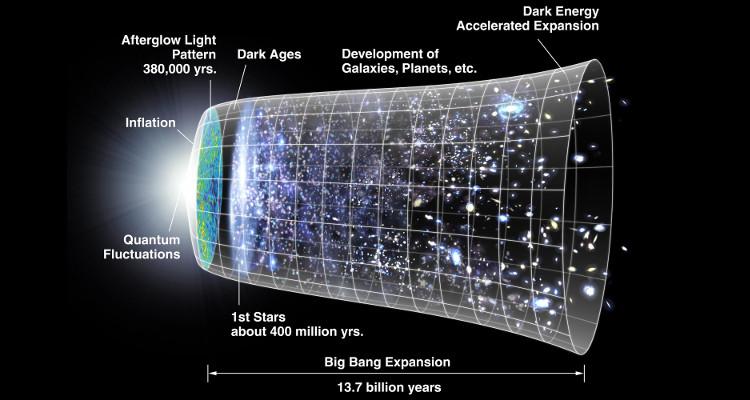 Big bang và sự giãn nở.