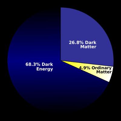 Năng lượng tối chiếm 68% vũ trụ.