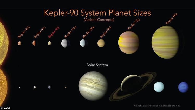 Hệ sao - hành tinh Kepler-90.