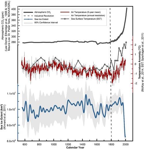 Biểu đồ về sự so sánh giữa thời cổ đại và hiện tại về nồng độ khí quyển Cardon dioxide, mật độ băng biển ở Bắc Cực, nhiệt độ không khí và nhiệt độ bề mặt nước biển
