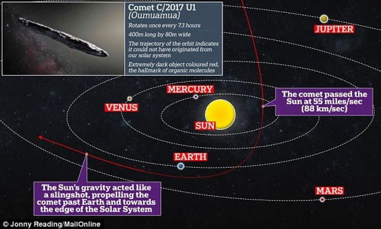 Những gì đang diễn ra bên trong 'Oumuamua vẫn sẽ là một bí ẩn
