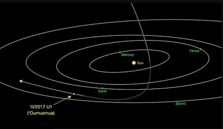 Vật thể xuyên sao này đến từ một hệ sao hoàn toàn khác.