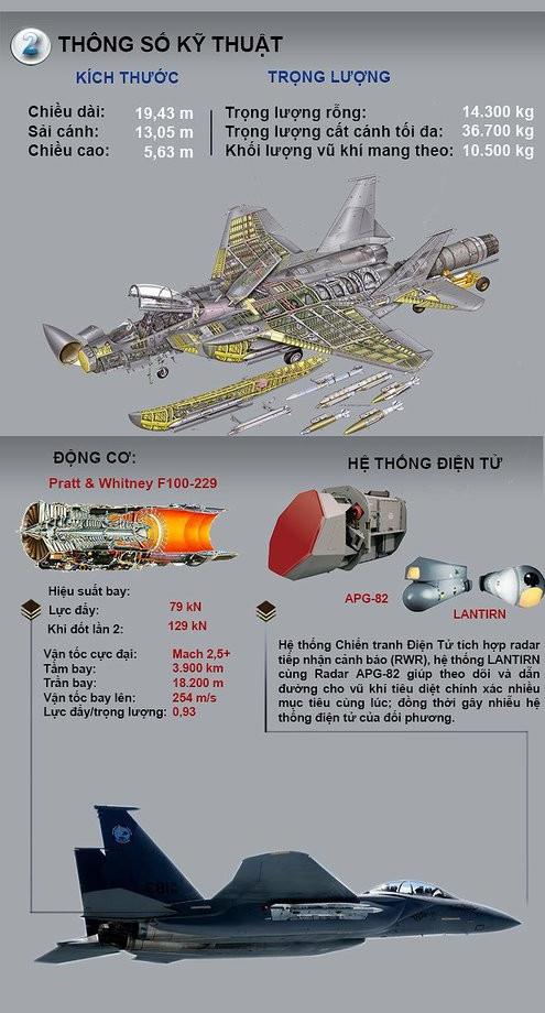 Chiến đấu cơ sử dụng động cơ Pratt&Whitney F100-229.
