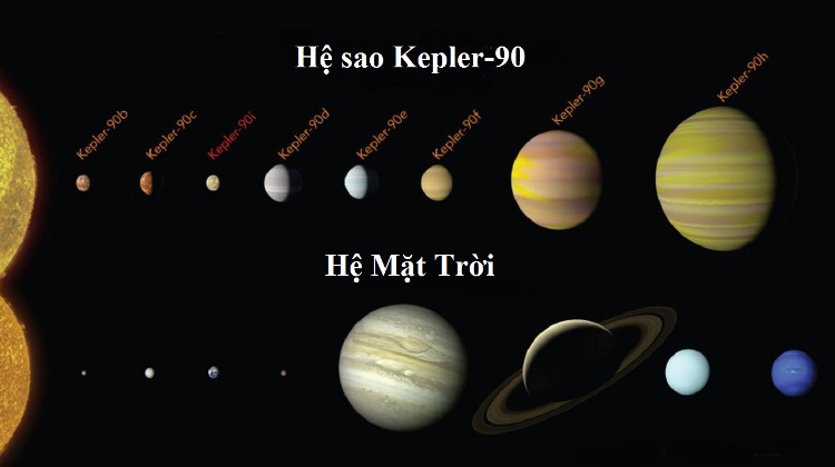 Hệ sao có số lượng hành tinh giống hệ Mặt Trời
