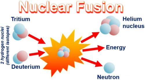 Mô hình phản ứng tổng hợp hạt nhân đang phổ biến hiện nay giữa hai đồng vị của hydro