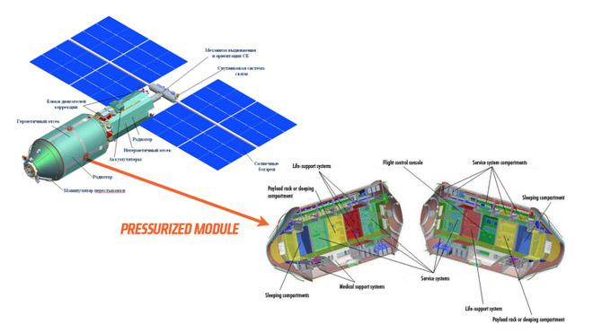 Module Khoa học và Năng lượng – Science and Power Module