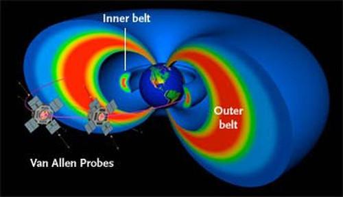 Các vành đai bức xạ Van Allen là những máy gia tốc phân tử tự nhiên lớn nhất trong Hệ Mặt trời.