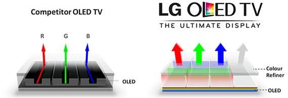 So sánh OLED RGB và WRGB.