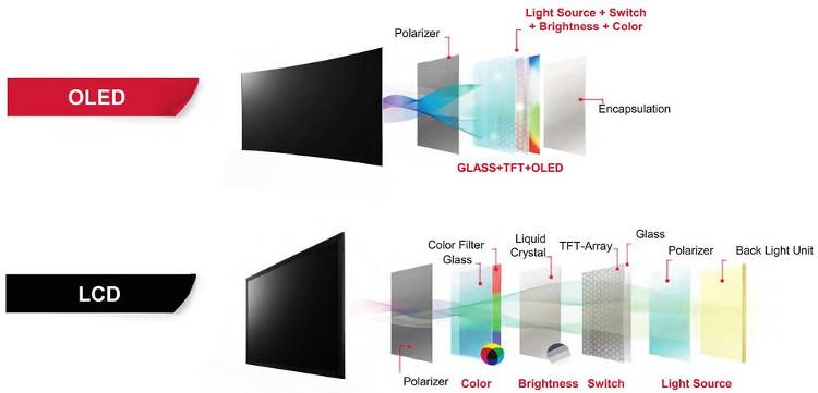 OLED là một công nghệ phát sáng, nó sẽ tự tạo ánh sáng cho riêng mình.
